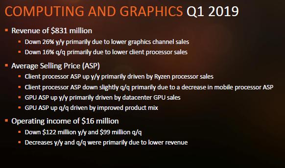 AMD будет стремиться к увеличению доли более дорогих процессоров в настольном сегменте