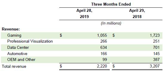 Без поддержки майнеров NVIDIA недосчиталась одного миллиарда долларов